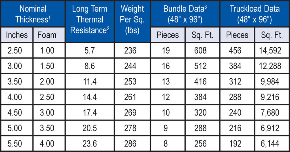 """1Includes 7/16"""" OSB nailing surface and 1"""" airspace (furring strips). 2LTTR values are determined in accordance with CAN/ULC-S770. LTTR predicts a 15-year, time-weighted average. The values shown are for the foam portion only. 3Vented Nailable Base-3 is shipped in bundles that are approximately 48"""" high and wrapped in plastic for easy handling."""