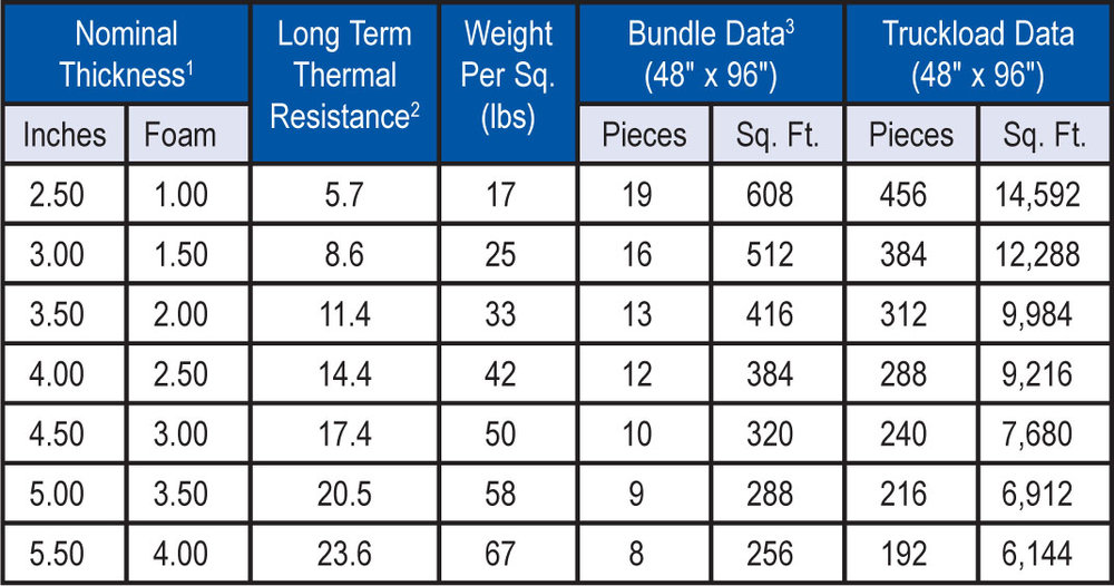 """1Includes 7/16"""" OSB nailing surface and 1"""" airspace (furring strips). 2LTTR values are determined in accordance with CAN/ULC-S770. LTTR predicts a 15-year, time-weighted average. The values shown are for the foam portion only. 3Weight is based strictly on the foam component. OSB/furring strips weight per square is 219 lbs."""