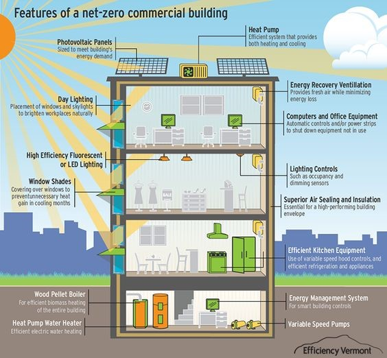 Net Zero Features Commercial.jpg