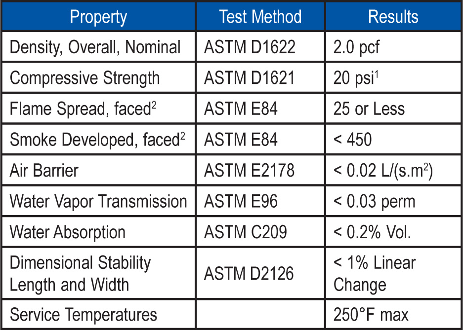 """1Also available in 25 psi upon request. Less than 1"""" is standard at 16 psi. 2Flame spread and smoke numbers are shown for comparison purposes only and are not intended to represent the performance of ECOMAXci™ FR Ply and related components under actual fire conditions."""