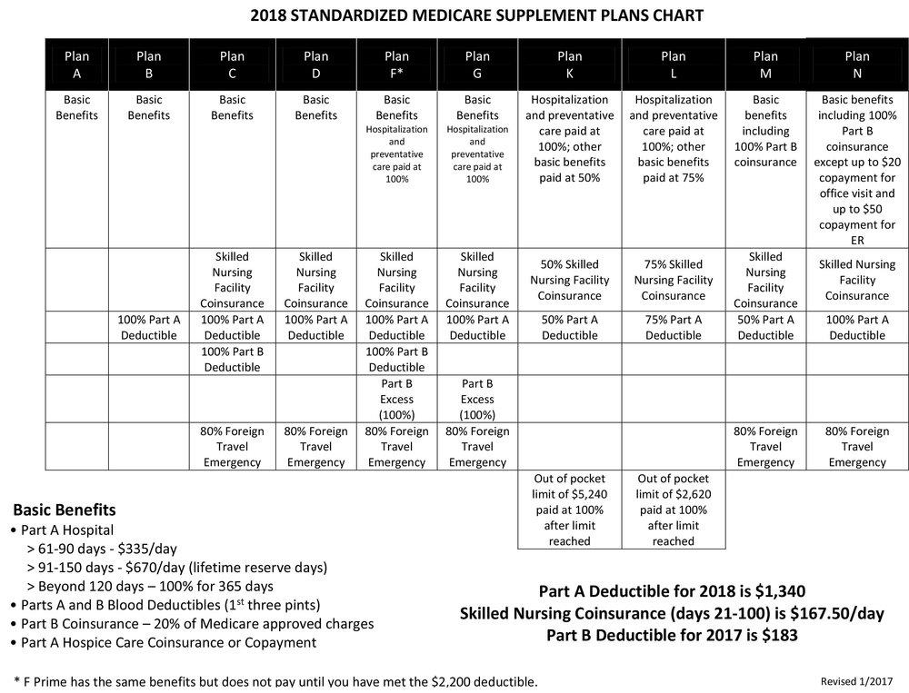 2018-STANDARDIZED-MEDICARE-SUPPLEMENT-PLANS-CHART.jpg
