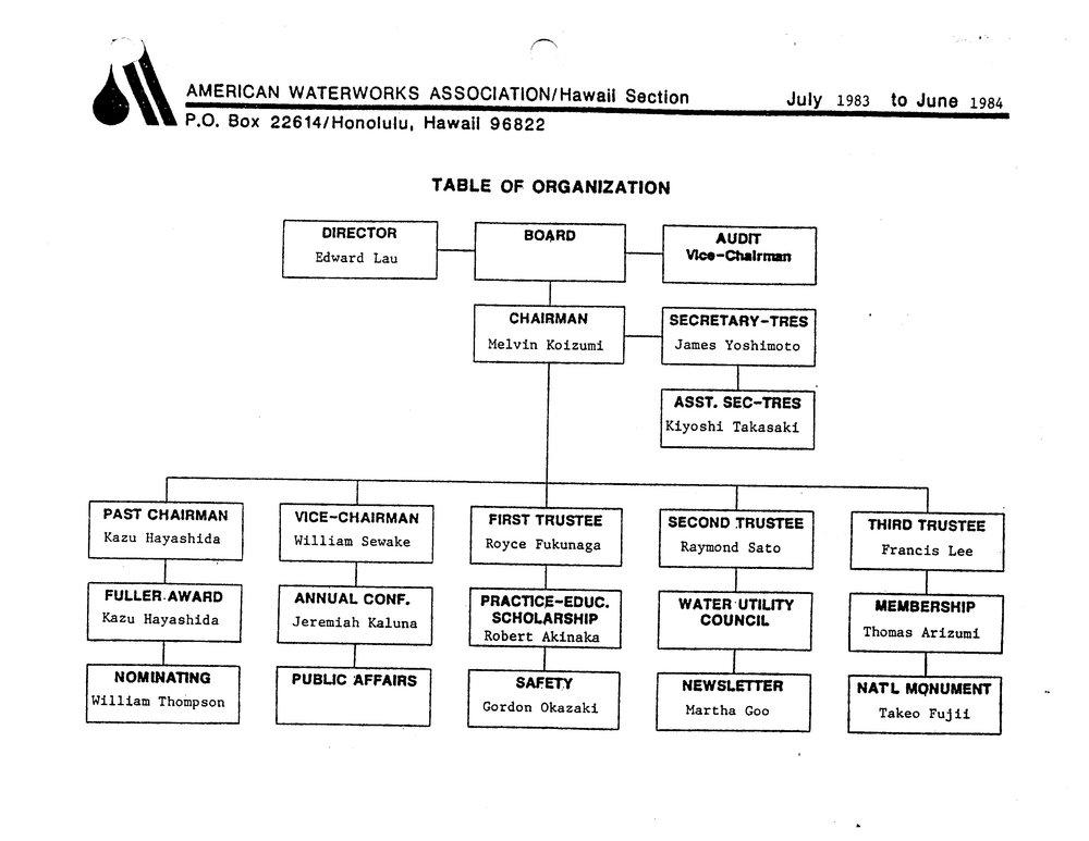 1983-1984.OrgChart.jpg