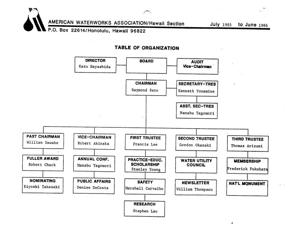 1985-1986.OrgChart.jpg