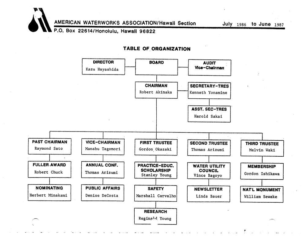 1986-1987.OrgChart.jpg