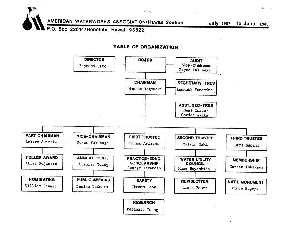 1987-1988.OrgChart.jpg