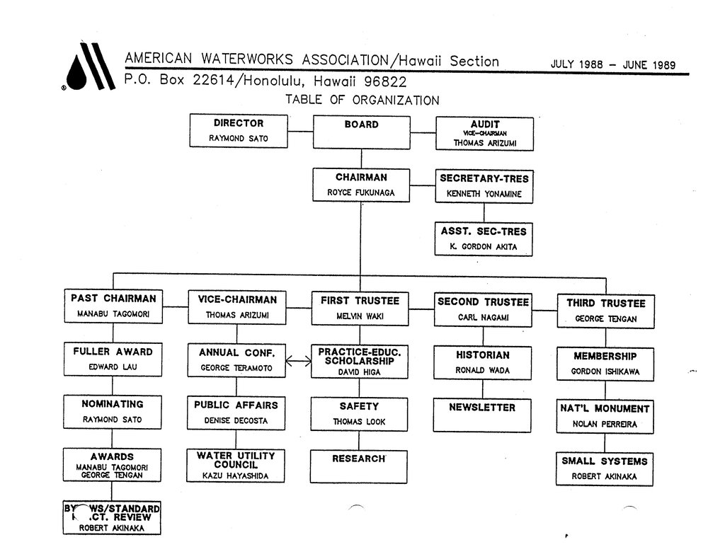 1988-1989.OrgChart.jpg