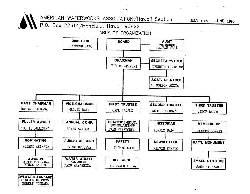 1989-1990.OrgChart.jpg