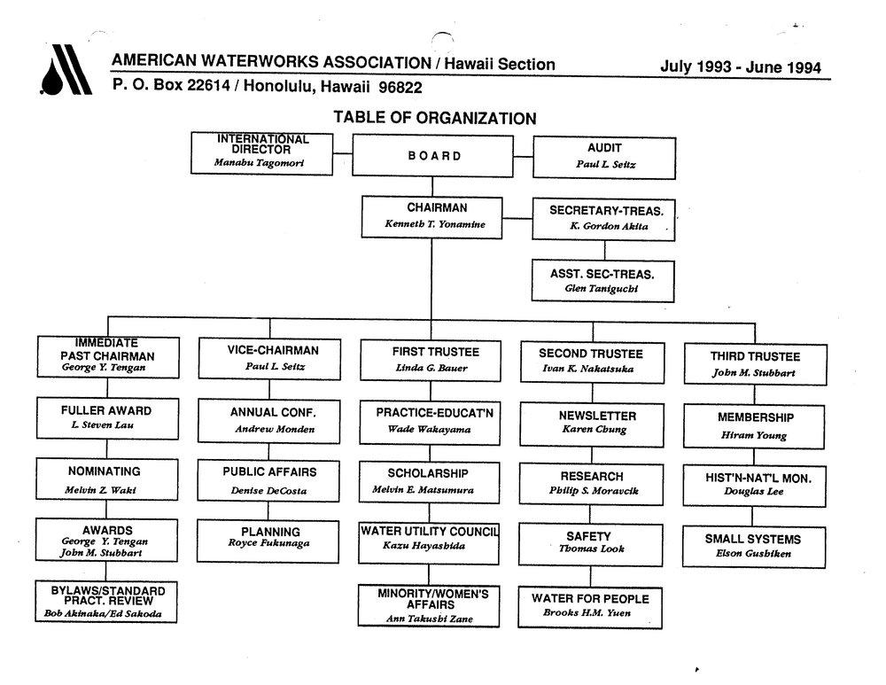 1993-1994.OrgChart.jpg