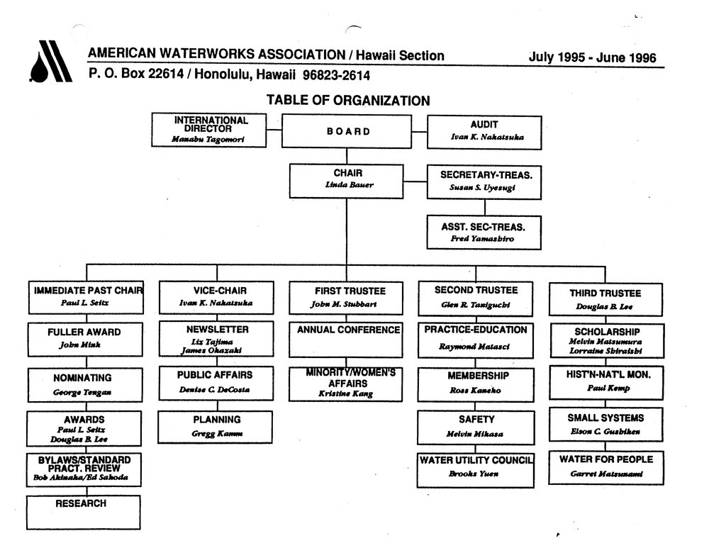 1995-1996.OrgChart.jpg