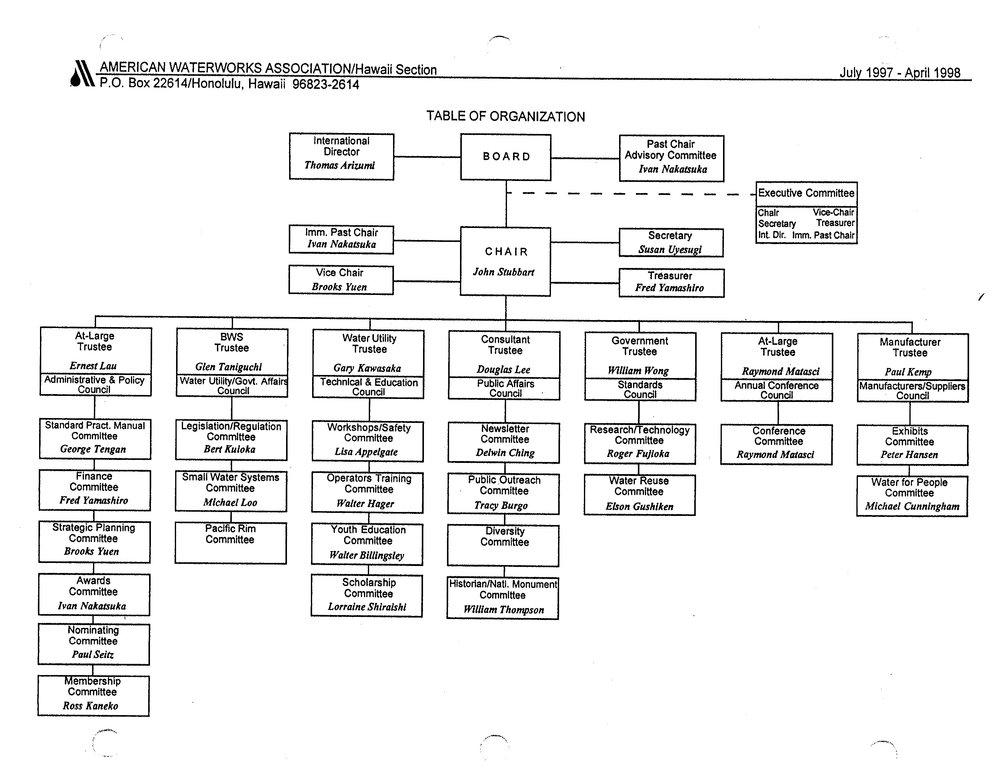 1997-1998.OrgChart.jpg
