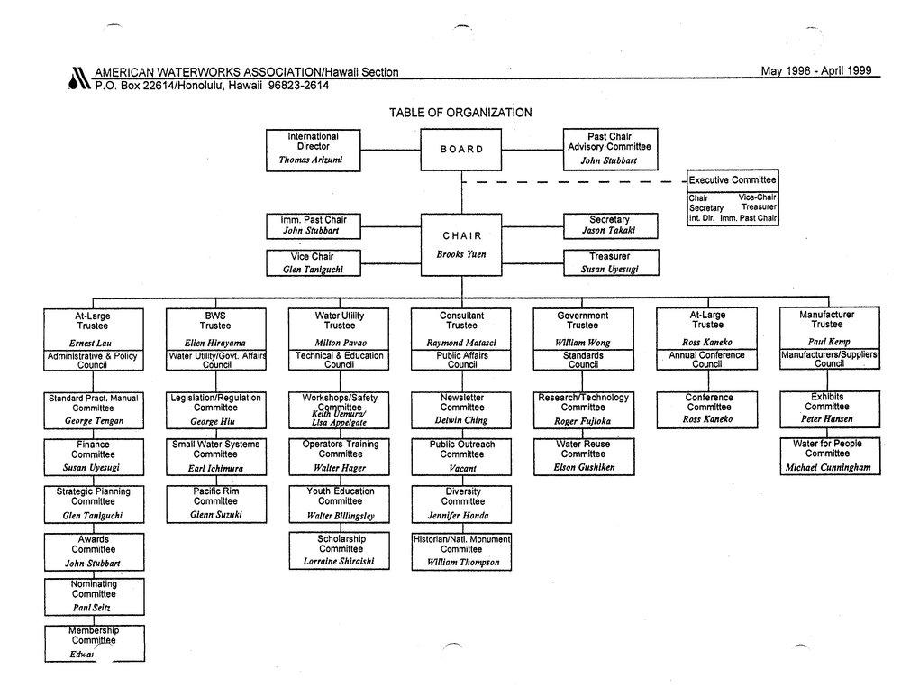 1998-1999.OrgChart.jpg