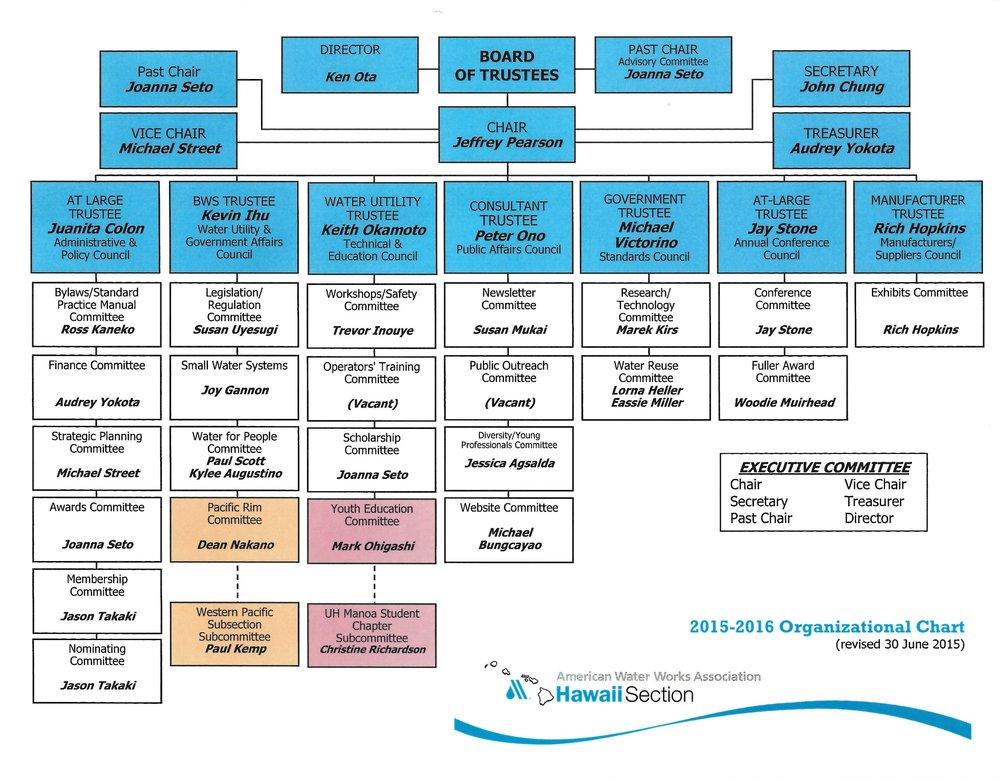 2015-2016 AWWA org chart.jpg