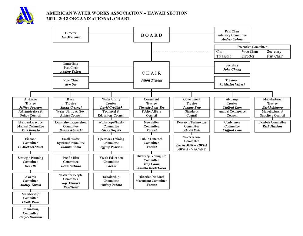 2011-2012 AWWA org chart.jpg