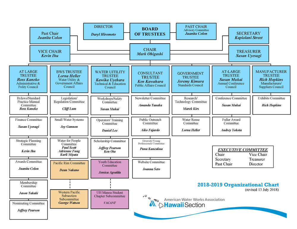 AWWA-HI Current Org Chart_rev2018.07.13.jpg