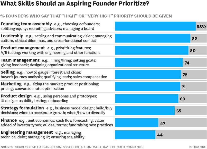 Source: Survey results via  Harvard Business Review