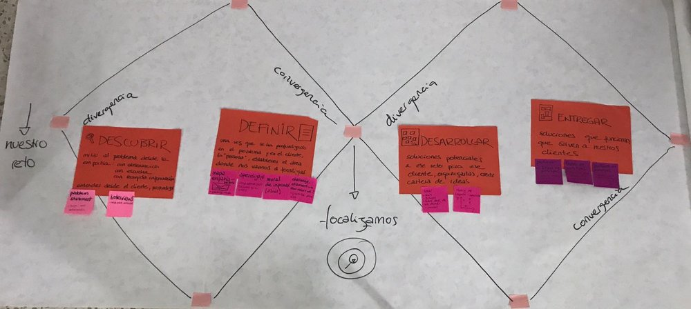 esquema completo design thinking