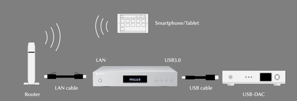 Connect Melco Via USB