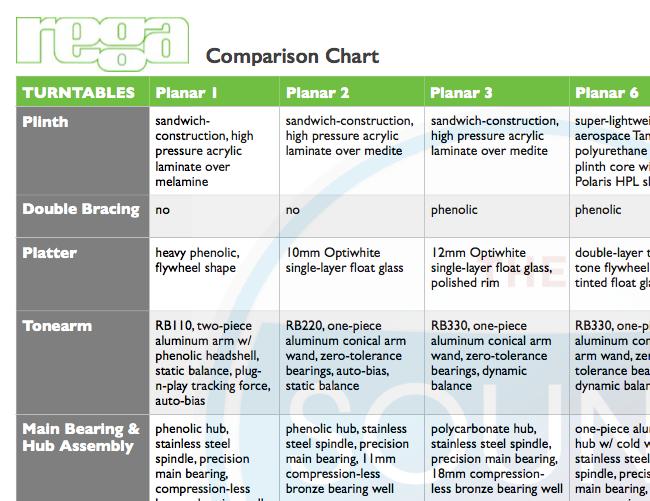 Download the Rega Comparison Chart
