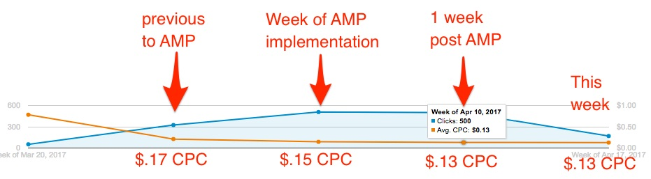 AMP pages effect on paid google ads