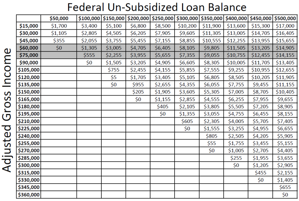 REPAYE Loan Subsidy Values image.PNG