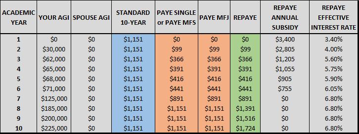 Assumption: $100,000 loan balance, unsubsidized, 6.8% interest rate.