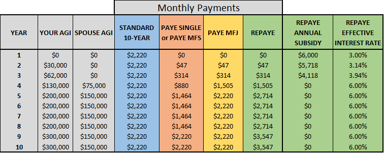 "Note that in order to make our calculations easier, we used a family size of ""2"" for all values, even when single or before married. In reality, the monthly payments prior to marriage are a little smaller"