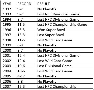 Favre Record.PNG
