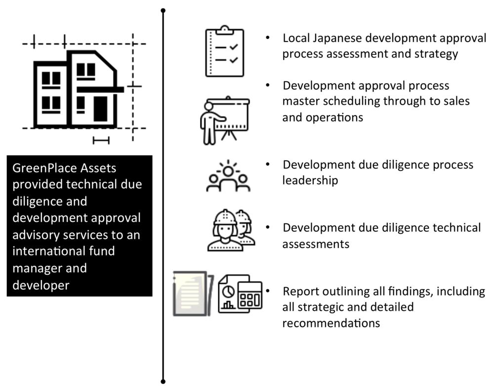 Development Management - Large, complex real estate development project