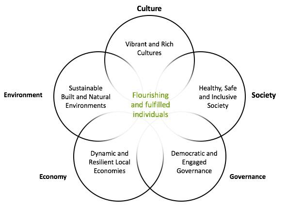 Community Cultural Development Network graphic