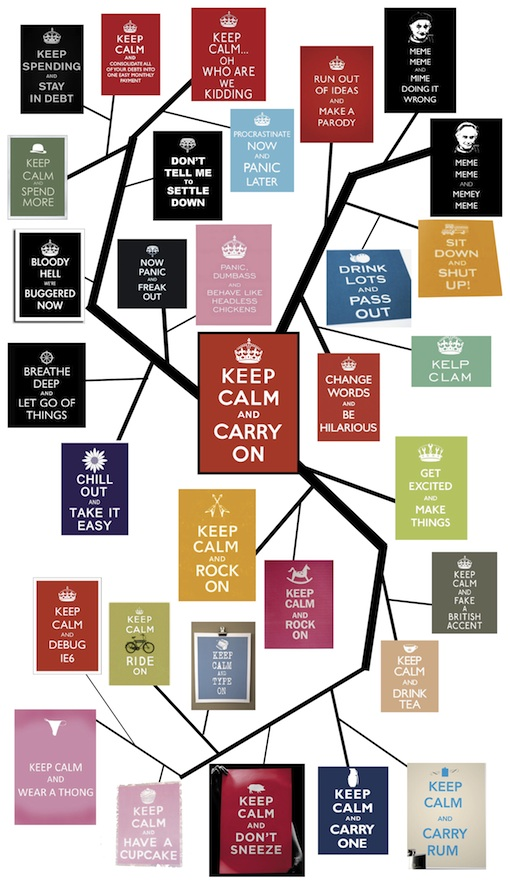 Keep Calm and Carry On Meme Tree