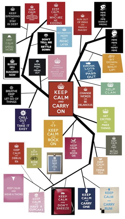 Keep Calm and Carry On Meme Tree