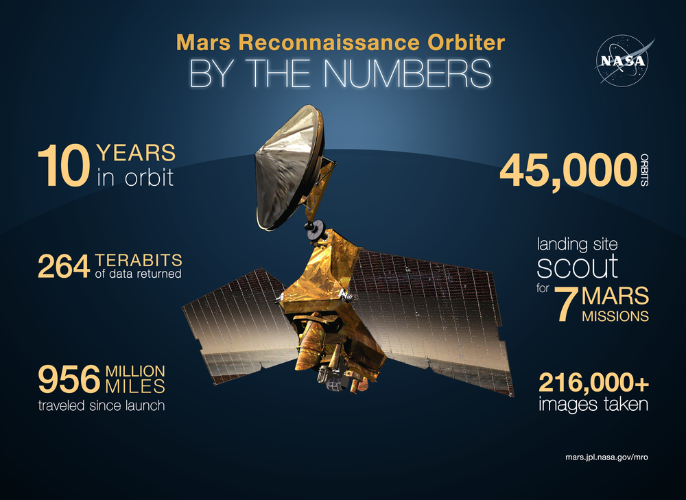 Mars Reconnaissance Orbiter By the Numbers. Credit:  NASA/JPL-Caltech