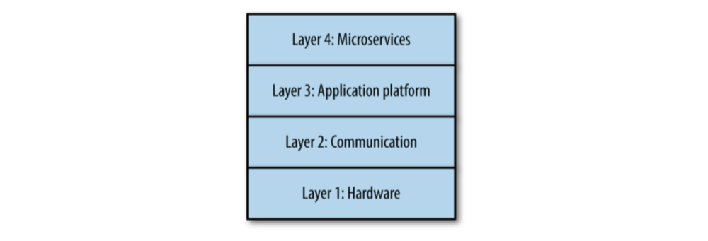 The four-layer model of microservice architecture. Image from page 12 of   Production-Ready Microservices .
