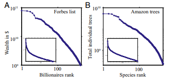 Figure 1: Inequality in nature and society (Scheffer et al. 2017)