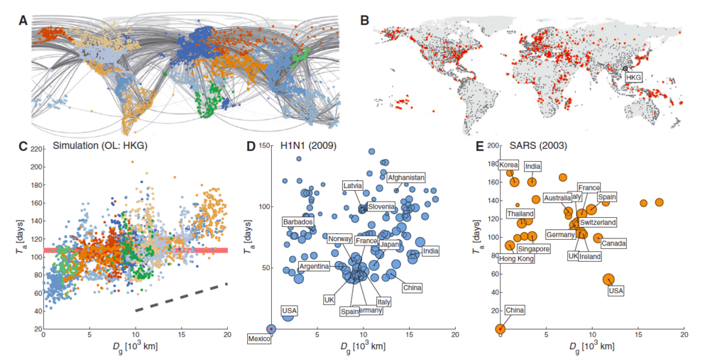 Figure 9: Data-driven modelling of diseases