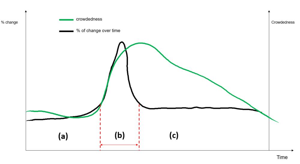 Figure 3. Possible window of opportunity dynamics