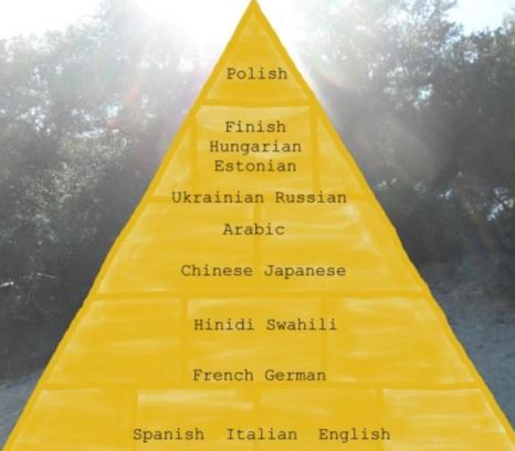 Polish is one of the most difficult languages to learn in the world