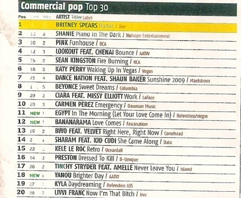 """Emergency"" #10 in UK Commercial Pop Chart - Music Week Magazine - Issue 2009"