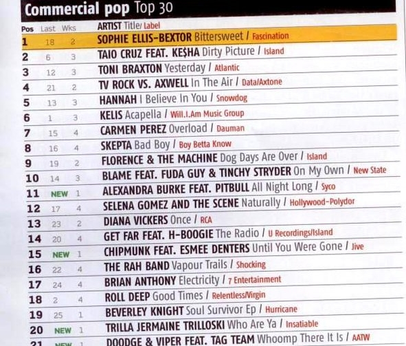 """Overload"" #7 in UK Commercial Pop Charts - MusicWeek"
