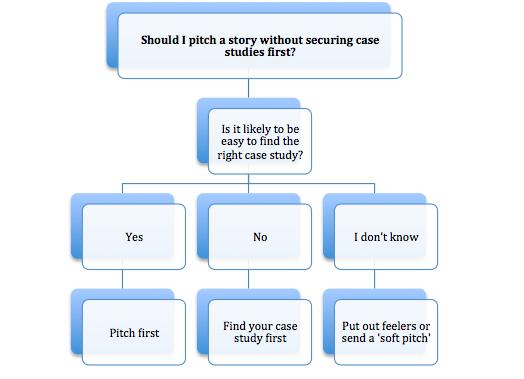pitch chart