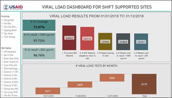Screenshot of USAID SHIFT Viral Load Data Dashboard