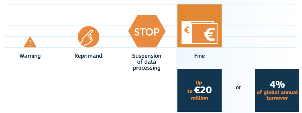 GDPR - cost of fines.png