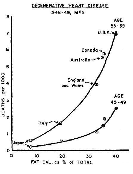 Figure 1: Ancel Keys infamous seven-country study demonstrating a strong correlation between percentage of fat consumed and death rate.   *Image taken from  Petro Dobromylskyj