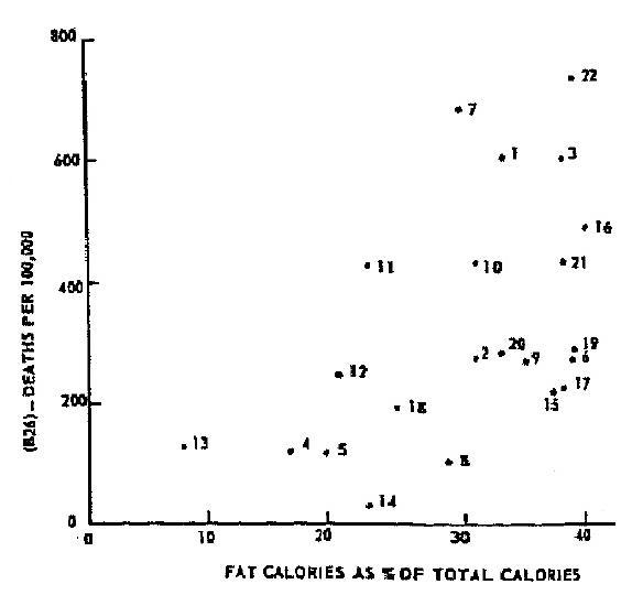 Figure 2: Keys actual raw data scattered much more randomly, any number of lines could be drawn connecting these data points which would show a very different relationship to the seven countries eventually published to demonise fat.   *Image taken from  Yerushalmy and Hilleboe (1957)
