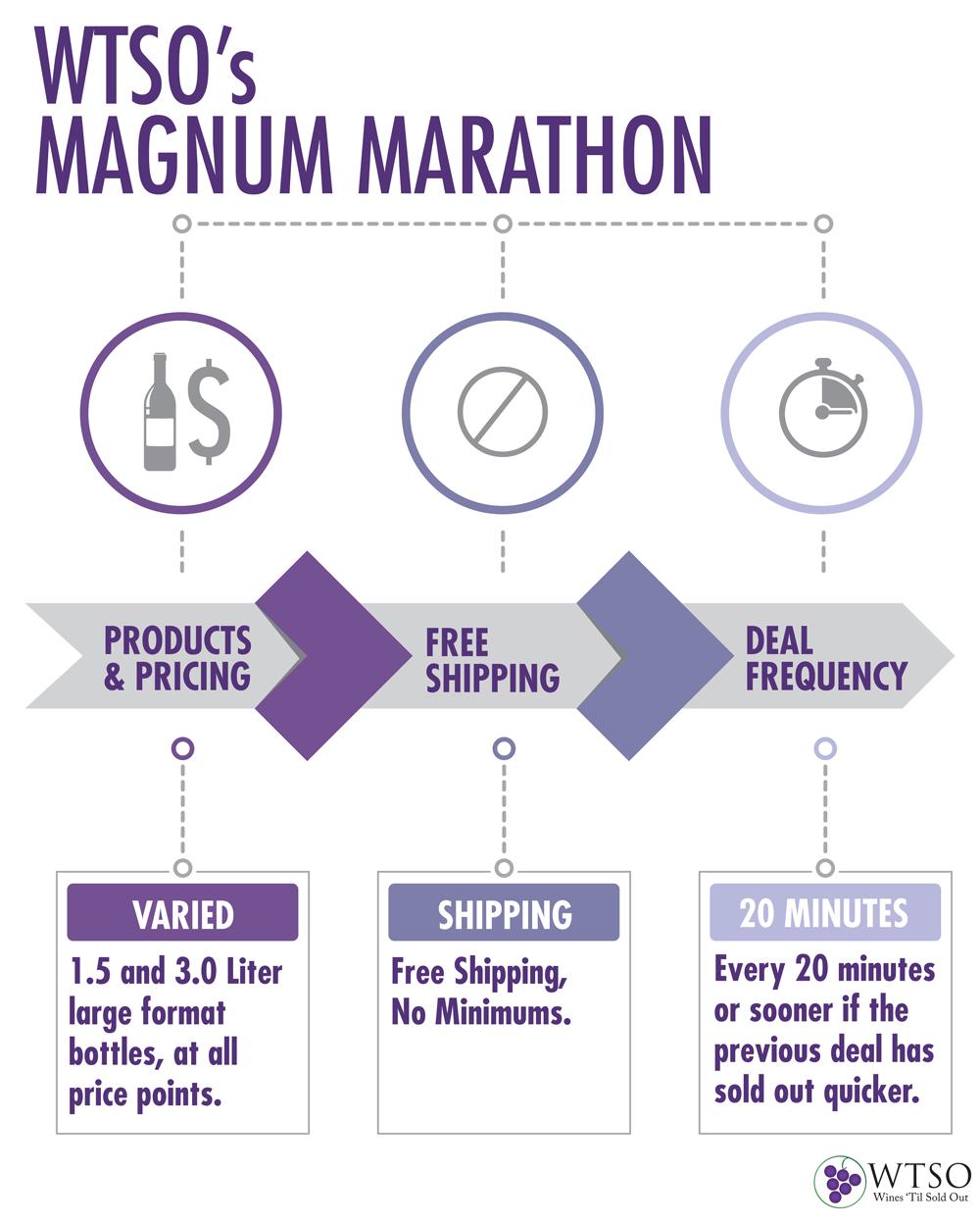 Nov 2 WTSO's Magnum Marathon: What You Need To Know