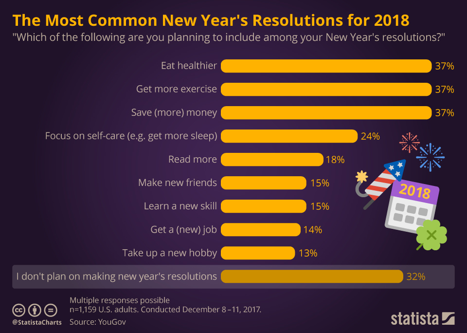 chartoftheday_12386_the_most_common_new_year_s_resolutions_for_2018_n.jpg