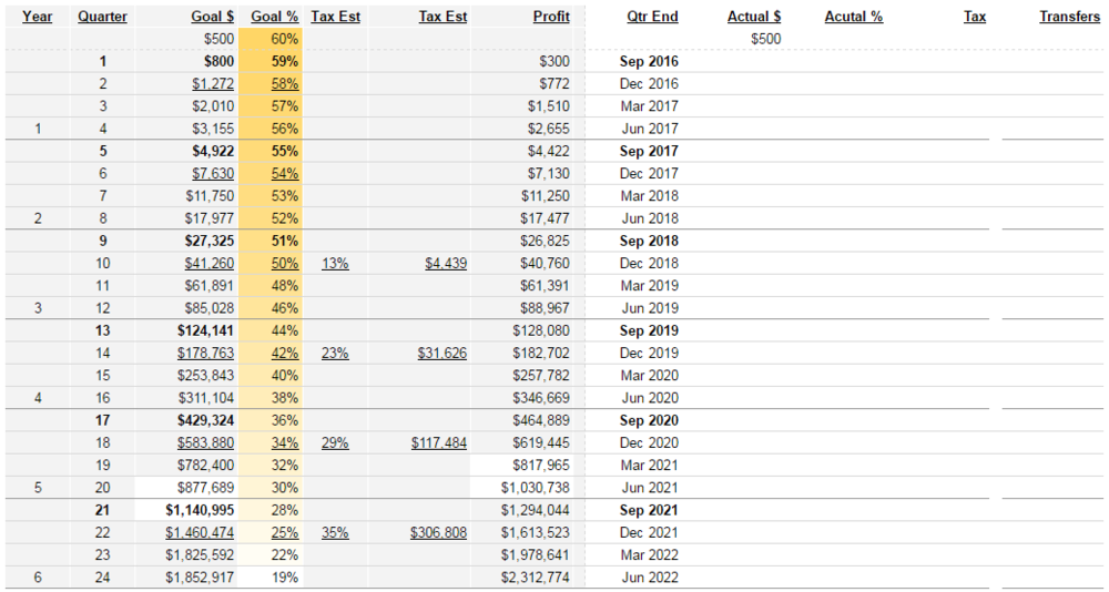 Investment return goals, projecting $500 to $1M in 5 years.