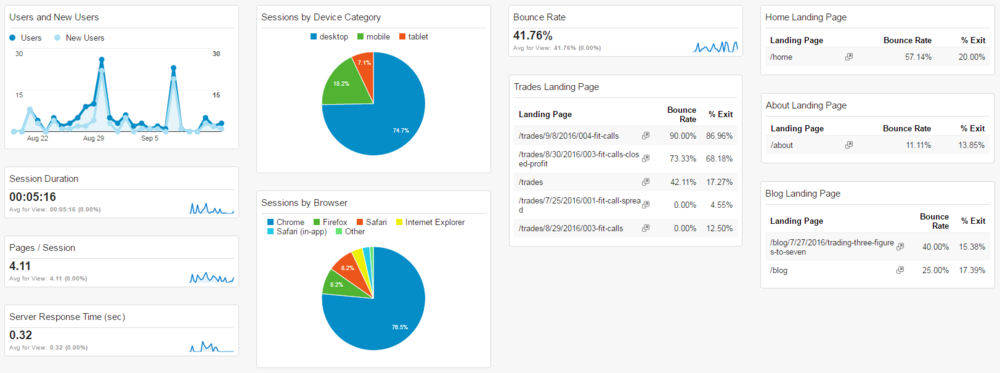 Google Analytics Dashboard displaying KPIs for a personal website or blog.