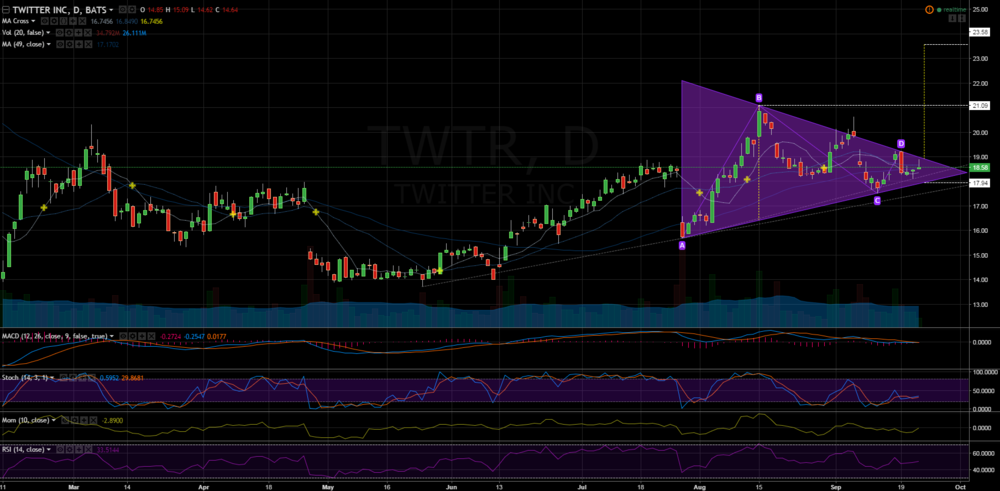 TWTR stock showing a symmetrical triangle continuation pattern.