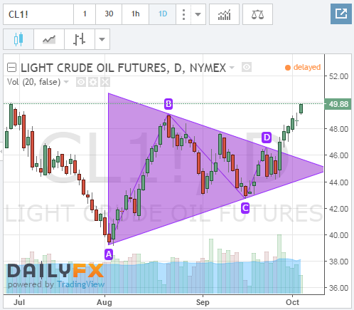 Bullish breakout of symmetrical triangle for WTI.